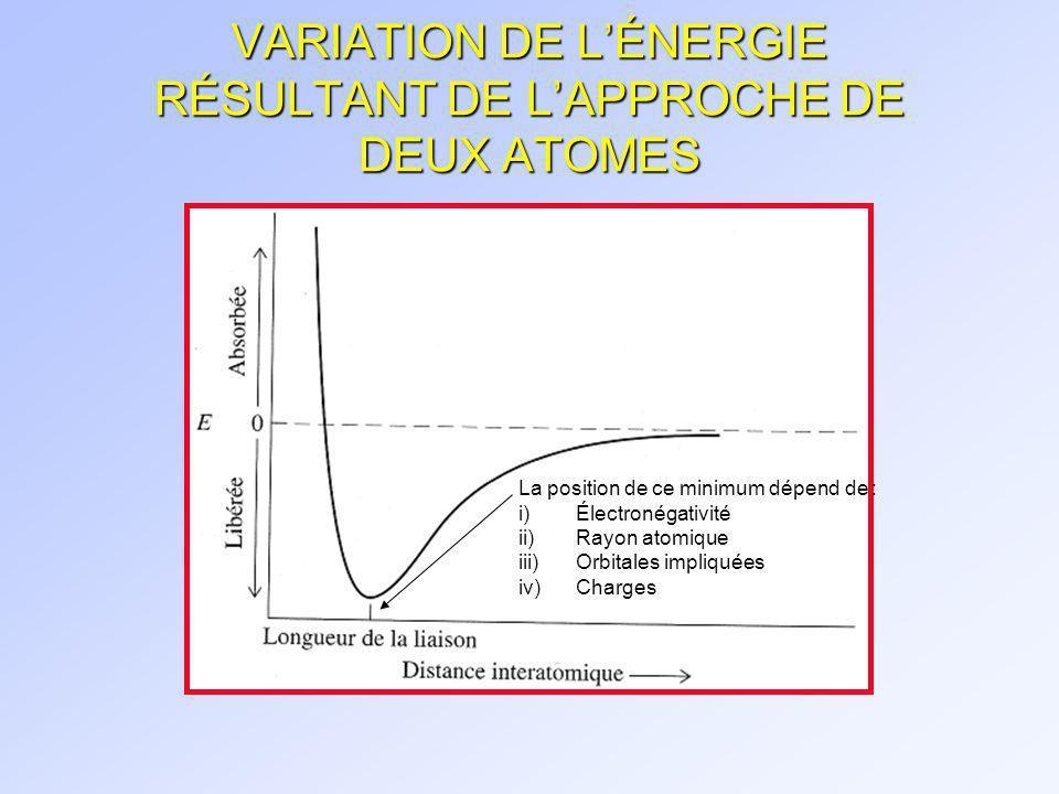 VARIATION DE L'ÉNERGIE RÉSULTANT DE L'APPROCHE DE DEUX ATOMES