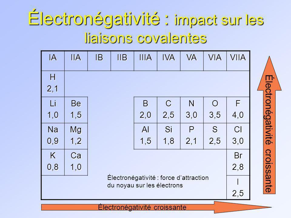 Électronégativité : impact sur les liaisons covalentes