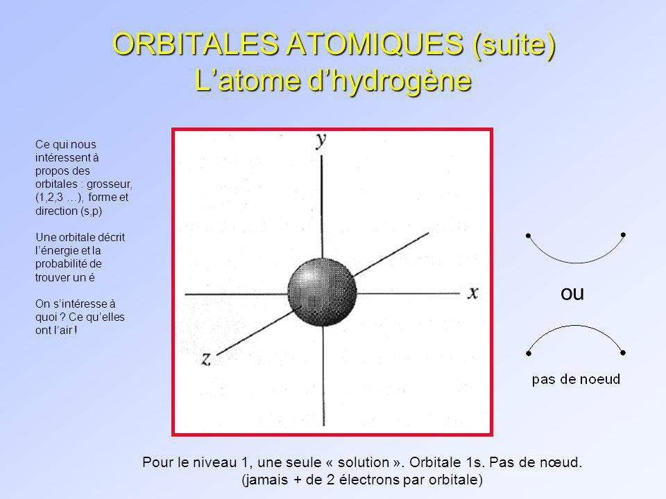 ORBITALES ATOMIQUES (suite) L'atome d'hydrogène