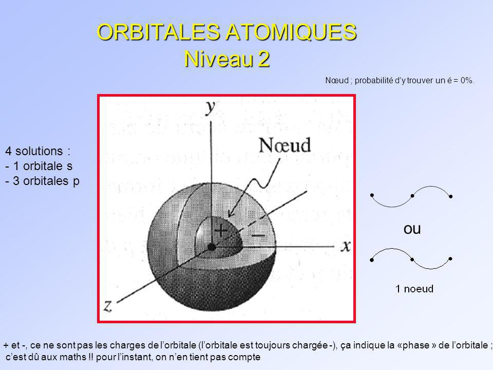 ORBITALES ATOMIQUES Niveau 2