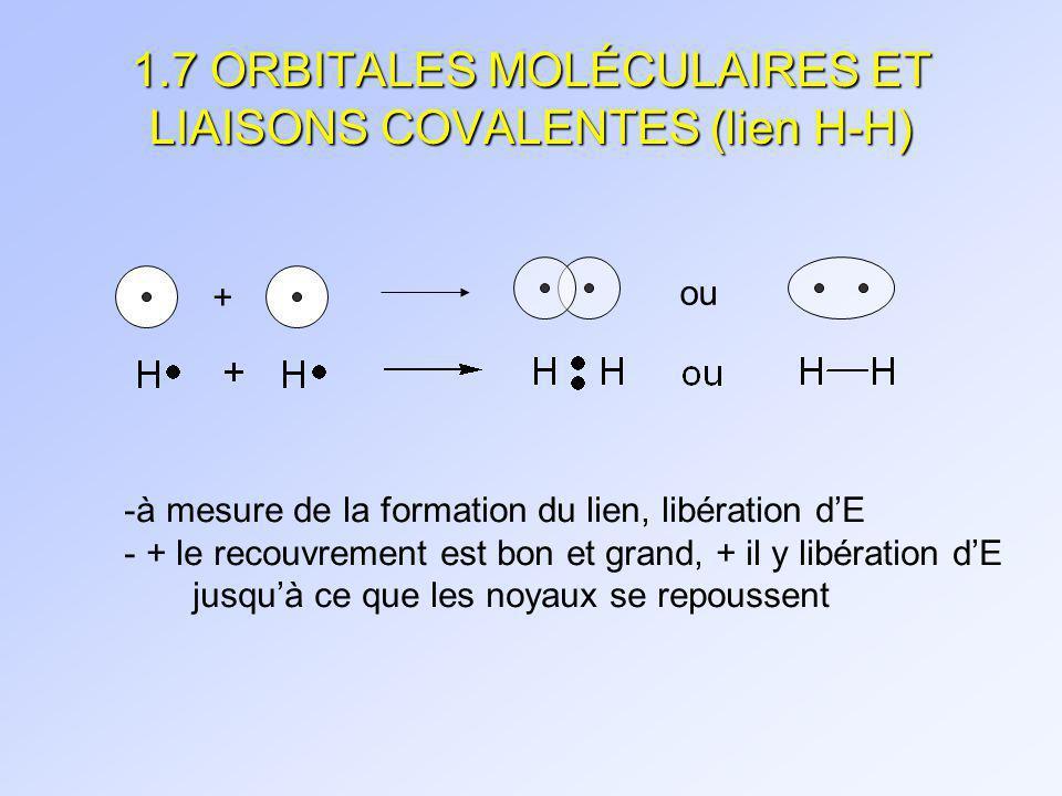 1.7 ORBITALES MOLÉCULAIRES ET LIAISONS COVALENTES (lien H-H)