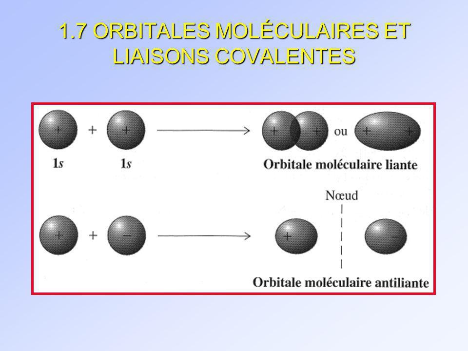 1.7 ORBITALES MOLÉCULAIRES ET LIAISONS COVALENTES
