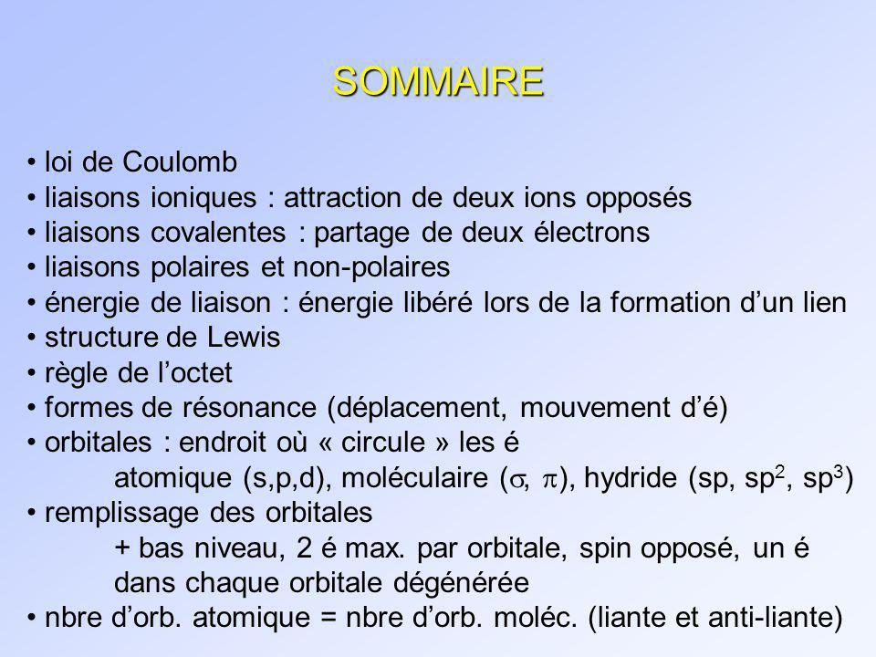 SOMMAIRE loi de Coulomb