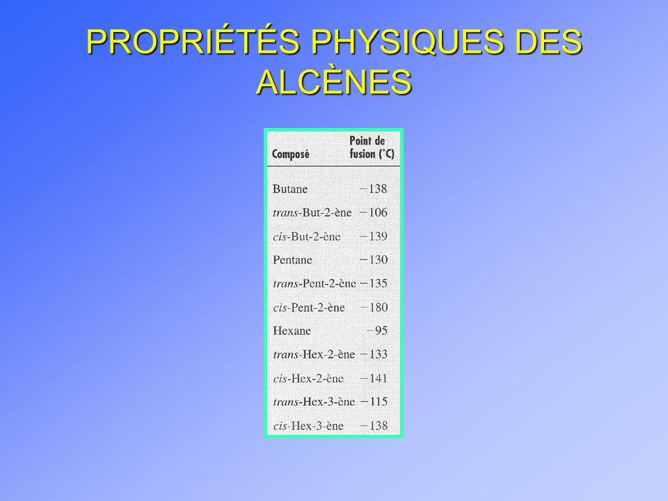PROPRIÉTÉS PHYSIQUES DES ALCÈNES