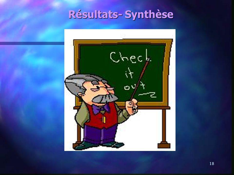Résultats- Synthèse