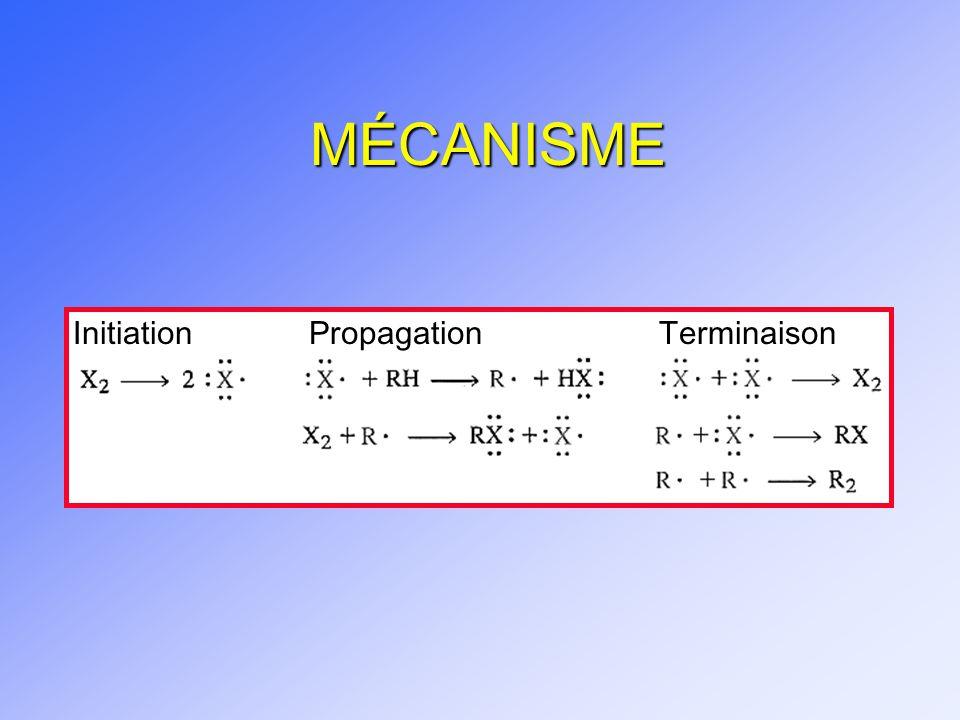 MÉCANISME Initiation Propagation Terminaison