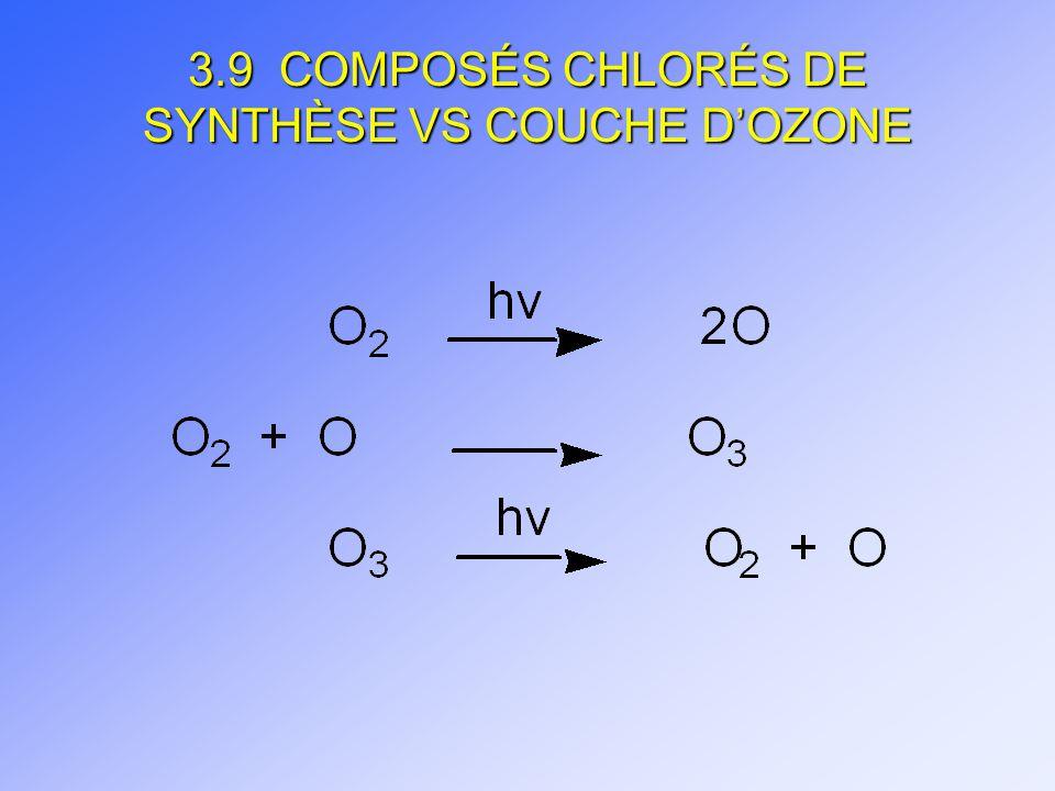 3.9 COMPOSÉS CHLORÉS DE SYNTHÈSE VS COUCHE D'OZONE