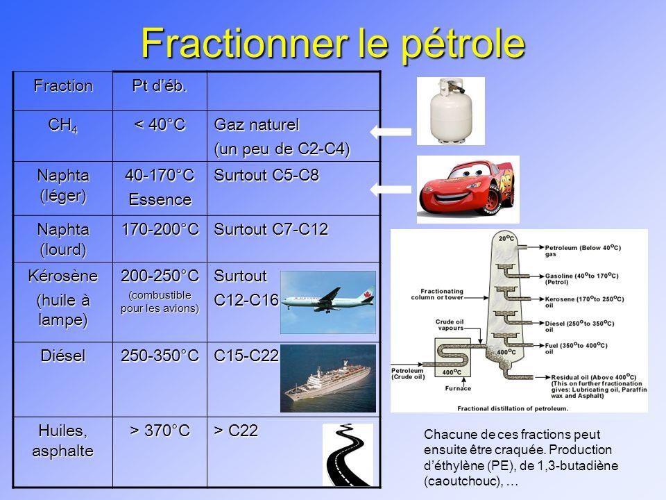 Fractionner le pétrole