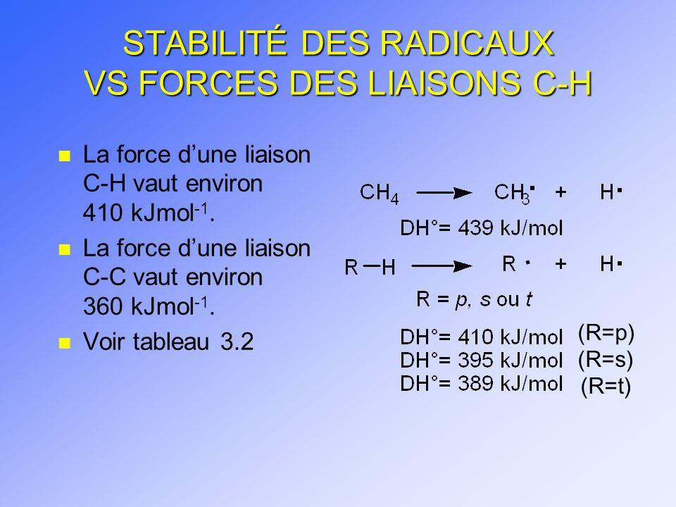 STABILITÉ DES RADICAUX VS FORCES DES LIAISONS C-H