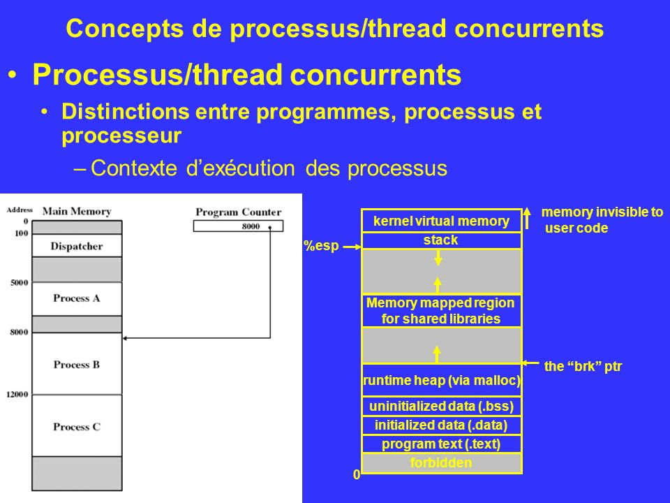 Processus/thread concurrents