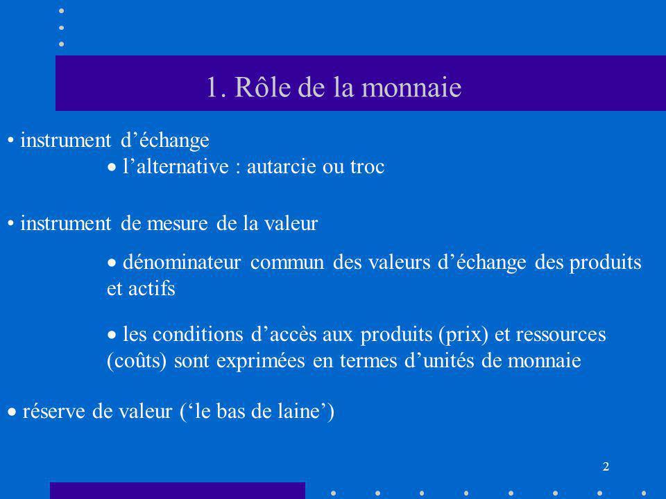 1. Rôle de la monnaie instrument d'échange