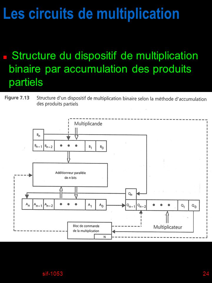 Les circuits de multiplication