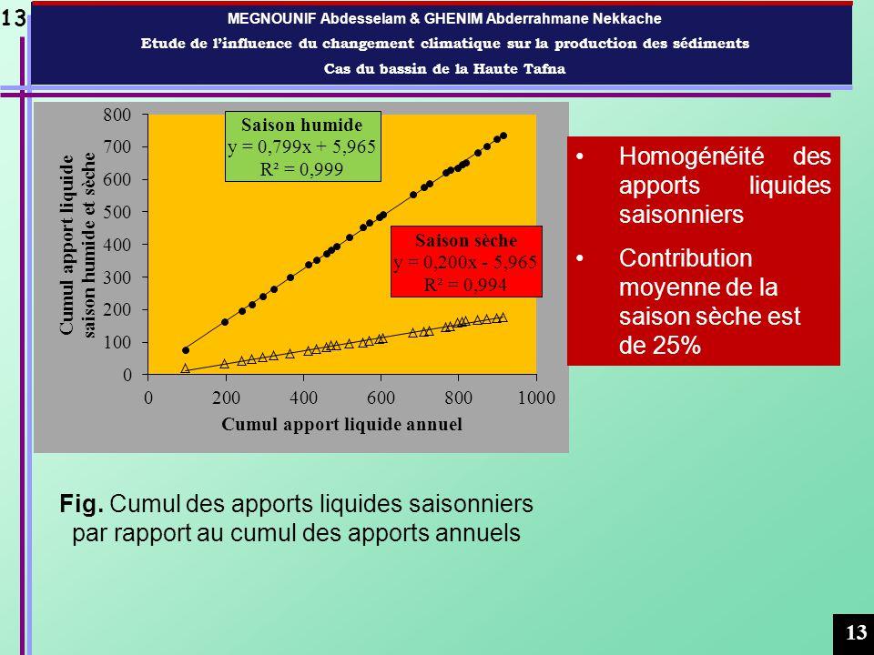 Contexte hydropluviométrique Etude de cas