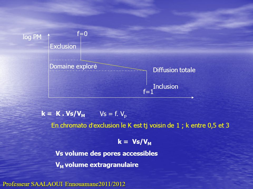 f=0 log PM. Exclusion. Domaine exploré. Diffusion totale. Inclusion. f=1. k = K . Vs/VM. Vs = f. Vp.
