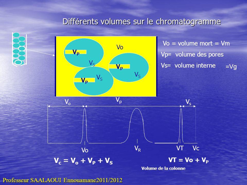 Différents volumes sur le chromatogramme