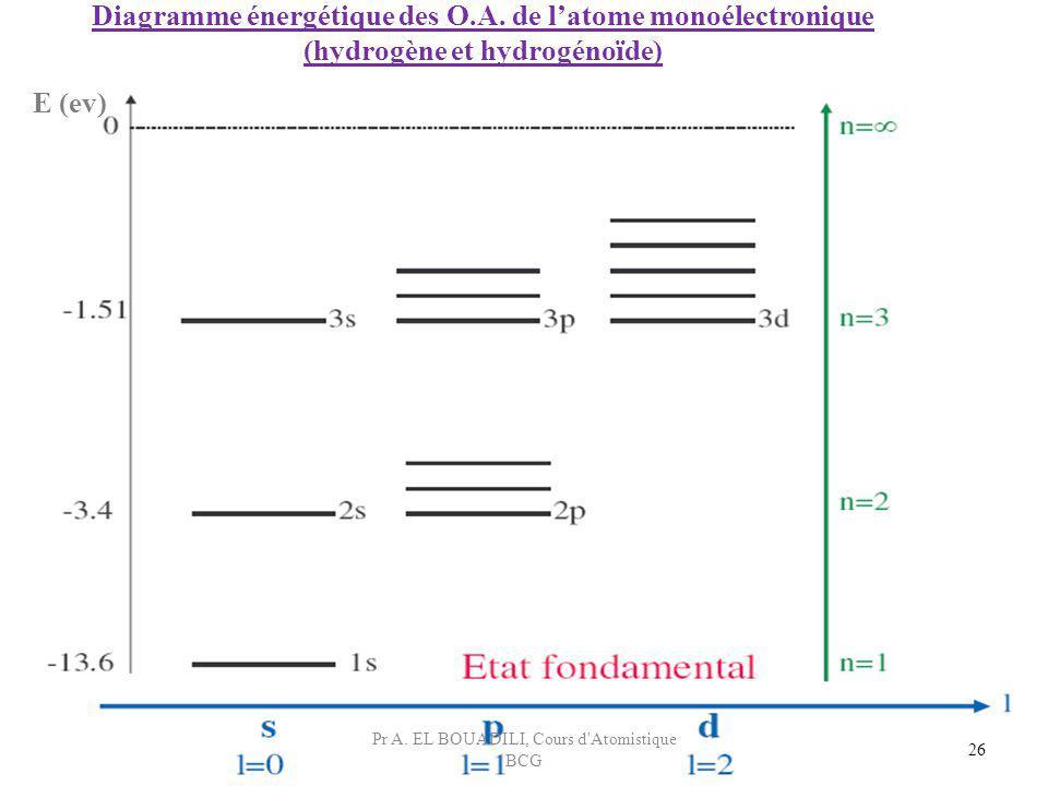 Diagramme énergétique des O.A. de l'atome monoélectronique