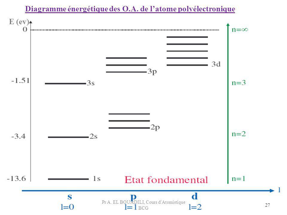Diagramme énergétique des O.A. de l'atome polyélectronique