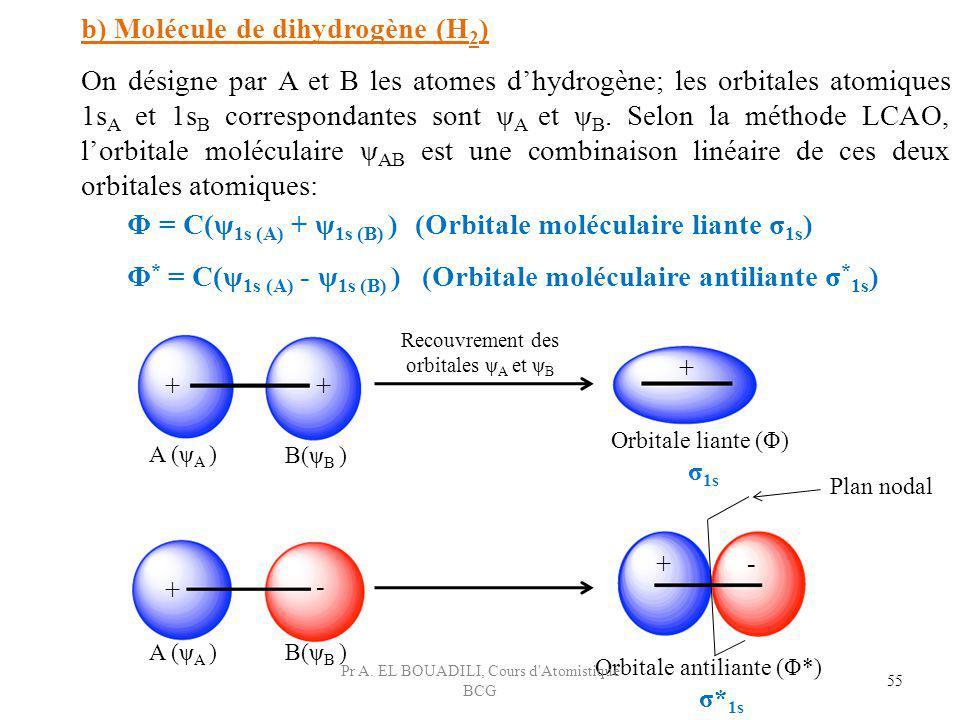 b) Molécule de dihydrogène (H2)