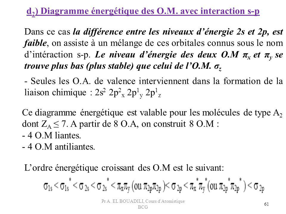 d2) Diagramme énergétique des O.M. avec interaction s-p