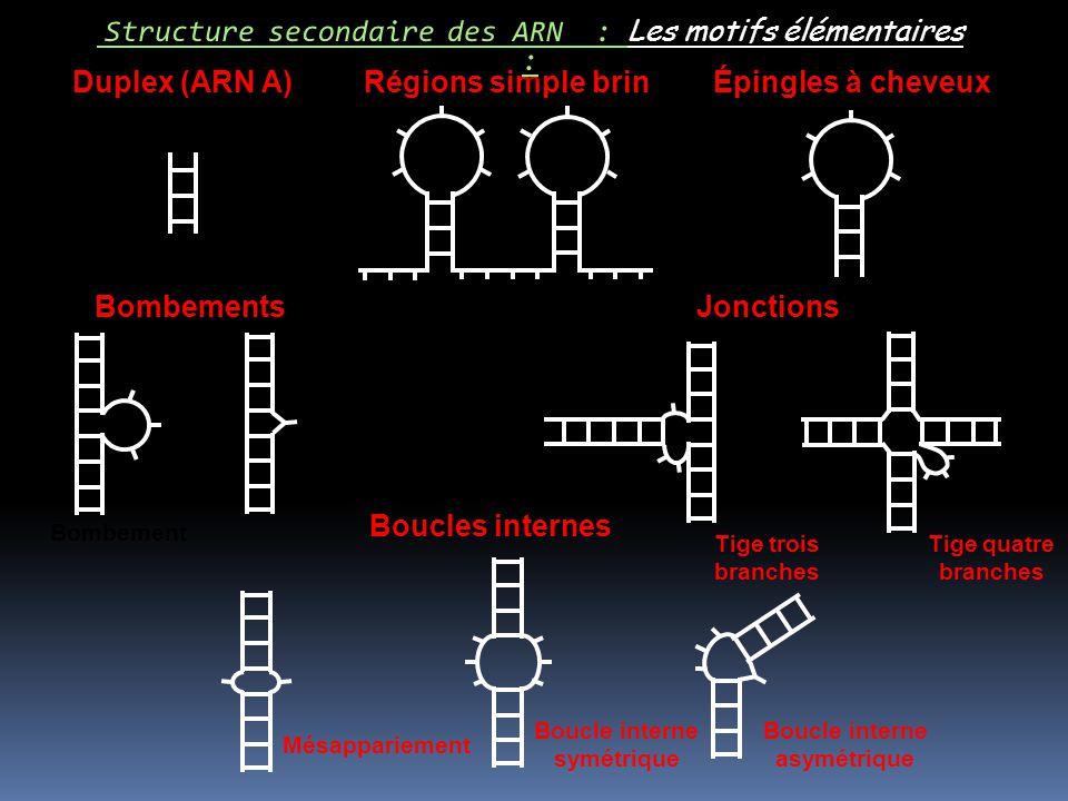 Boucle interne symétrique Boucle interne asymétrique