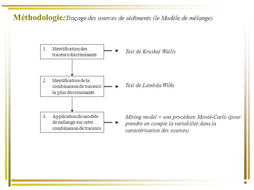 Méthodologie:Traçage des sources de sédiments (le Modèle de mélange)