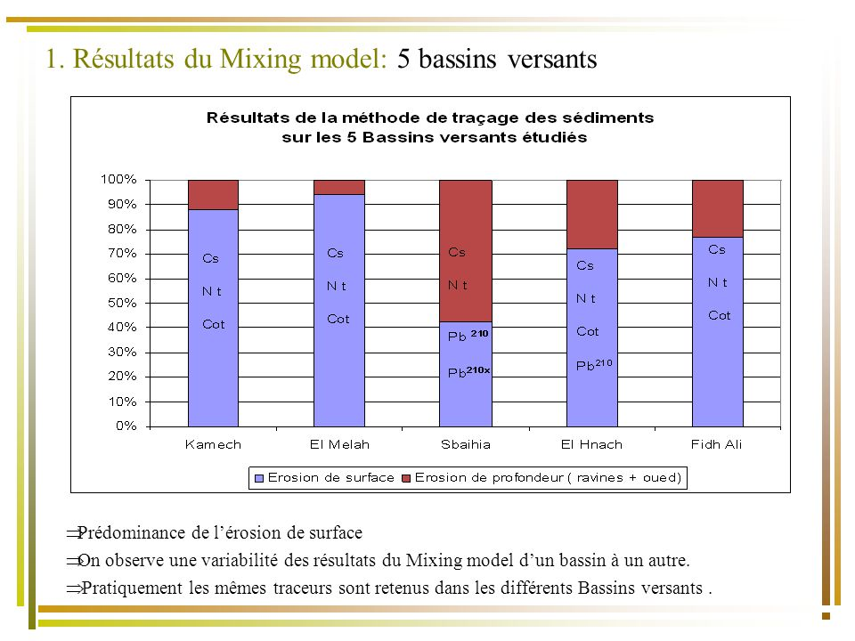 1. Résultats du Mixing model: 5 bassins versants