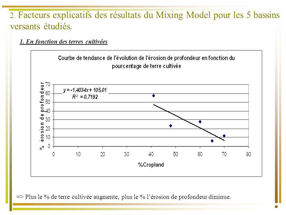 2. Facteurs explicatifs des résultats du Mixing Model pour les 5 bassins versants étudiés.