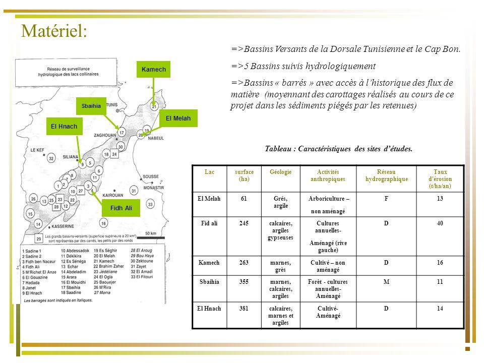Matériel: =>Bassins Versants de la Dorsale Tunisienne et le Cap Bon. =>5 Bassins suivis hydrologiquement.