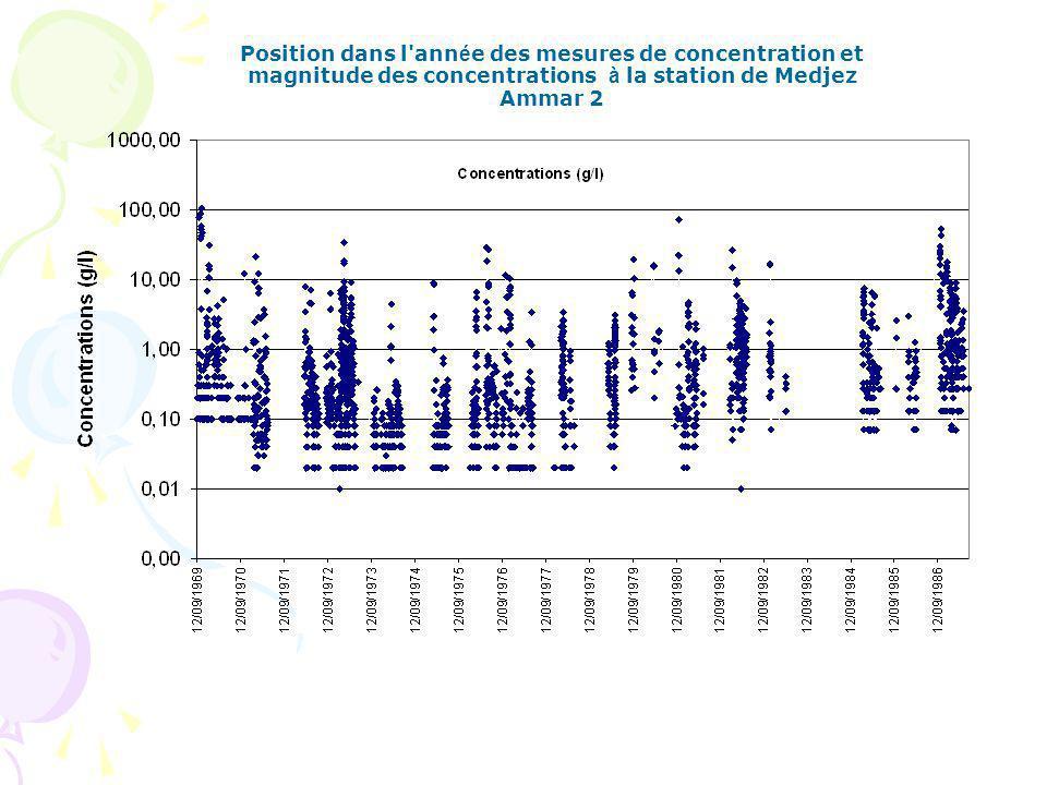 Position dans l année des mesures de concentration et magnitude des concentrations à la station de Medjez Ammar 2