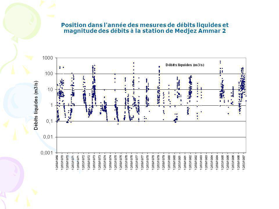 Position dans l année des mesures de débits liquides et magnitude des débits à la station de Medjez Ammar 2