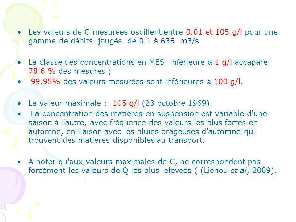 Les valeurs de C mesurées oscillent entre 0