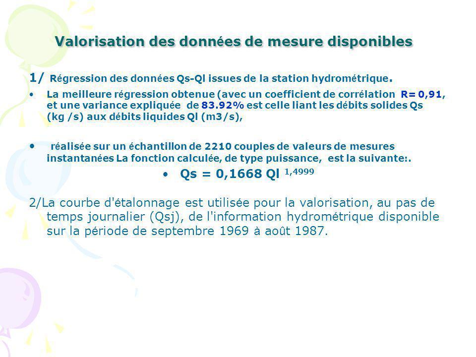 Valorisation des données de mesure disponibles