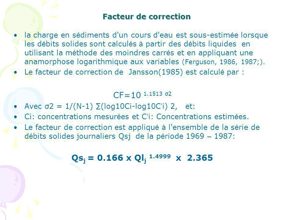 CF=10 1.1513 σ2 Qsj = 0.166 x Qlj 1.4999 x 2.365 Facteur de correction