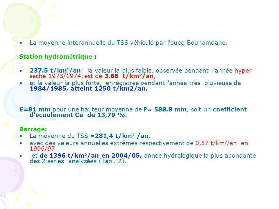 La moyenne interannuelle du TSS véhiculé par l oued Bouhamdane:
