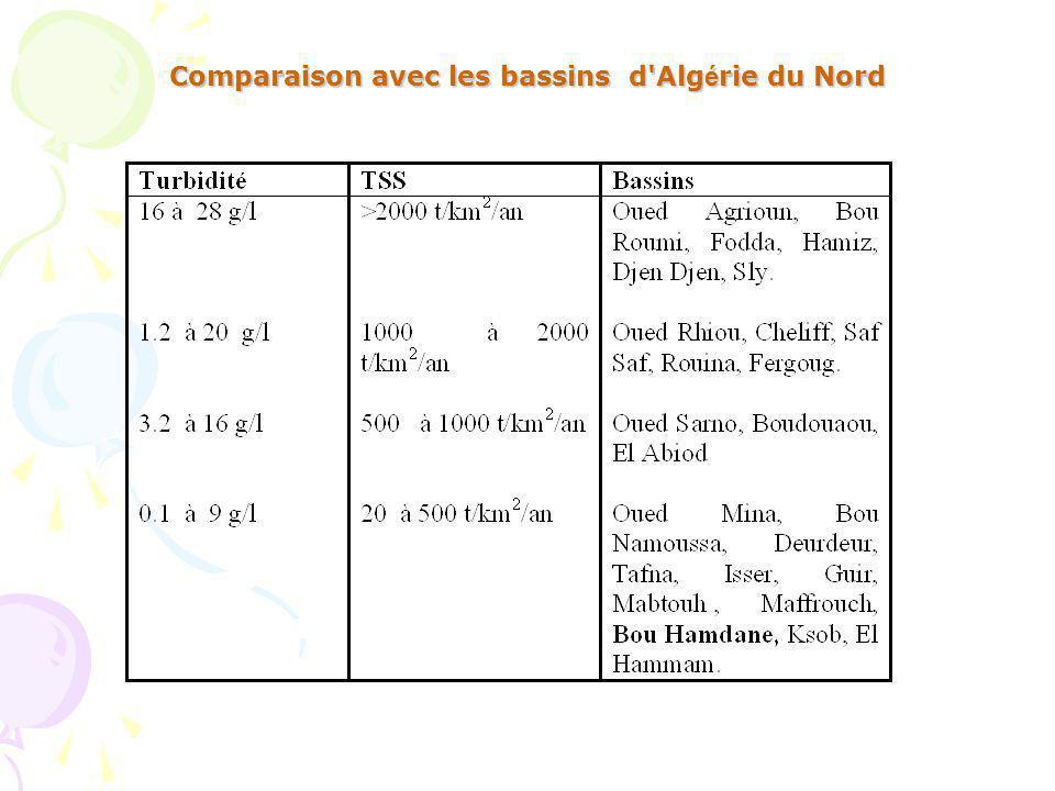 Comparaison avec les bassins d Algérie du Nord