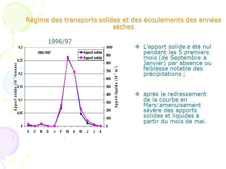 Régime des transports solides et des écoulements des années sèches