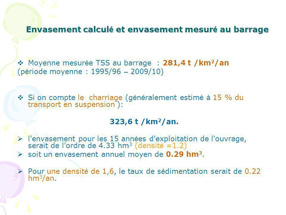 Envasement calculé et envasement mesuré au barrage