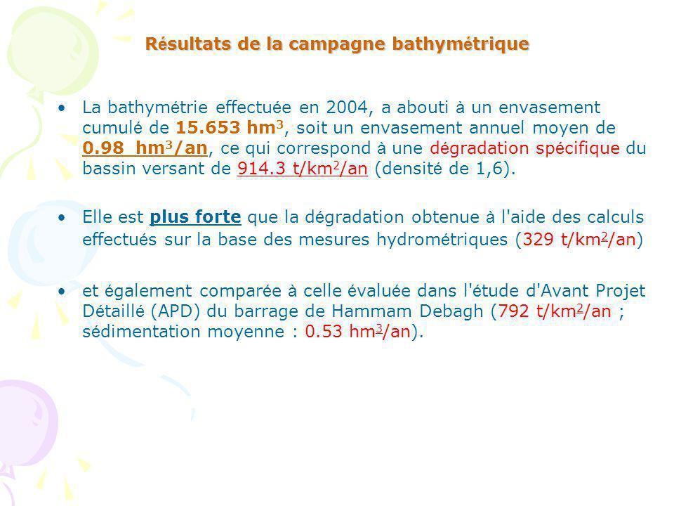 Résultats de la campagne bathymétrique