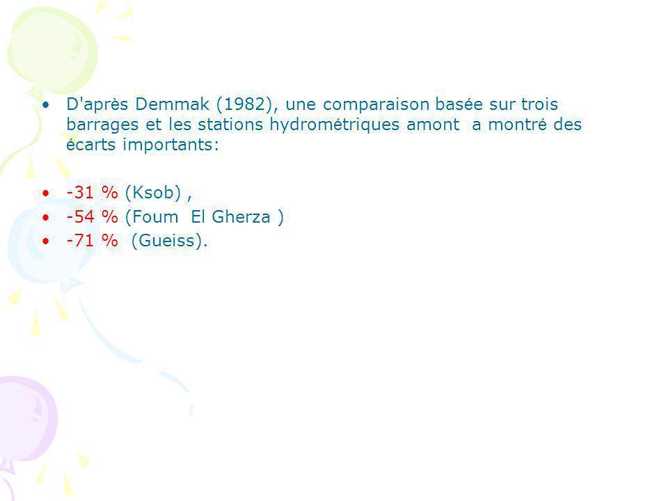 D après Demmak (1982), une comparaison basée sur trois barrages et les stations hydrométriques amont a montré des écarts importants: