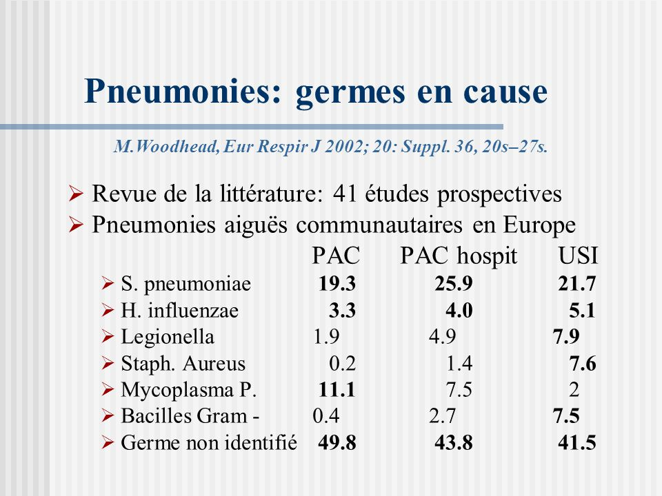 Pneumonies: germes en cause