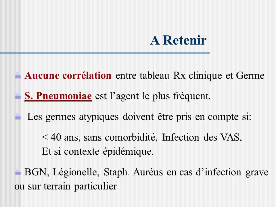 A Retenir Aucune corrélation entre tableau Rx clinique et Germe