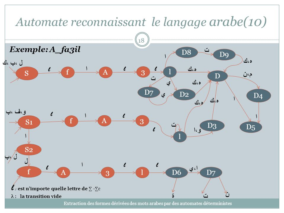 Automate reconnaissant le langage arabe(10)
