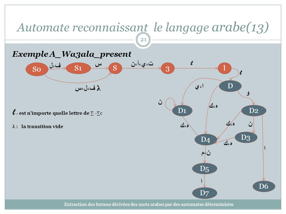 Automate reconnaissant le langage arabe(13)