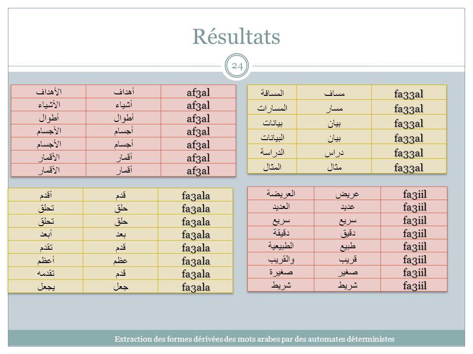 Résultats الأهداف أهداف af3al الأشياء أشياء أطوال الأجسام أجسام