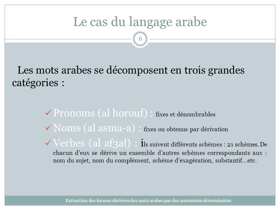 Le cas du langage arabe Les mots arabes se décomposent en trois grandes catégories : Pronoms (al horouf) : fixes et dénombrables.