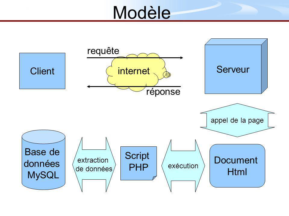 Modèle requête Serveur Client internet réponse Base de données Script