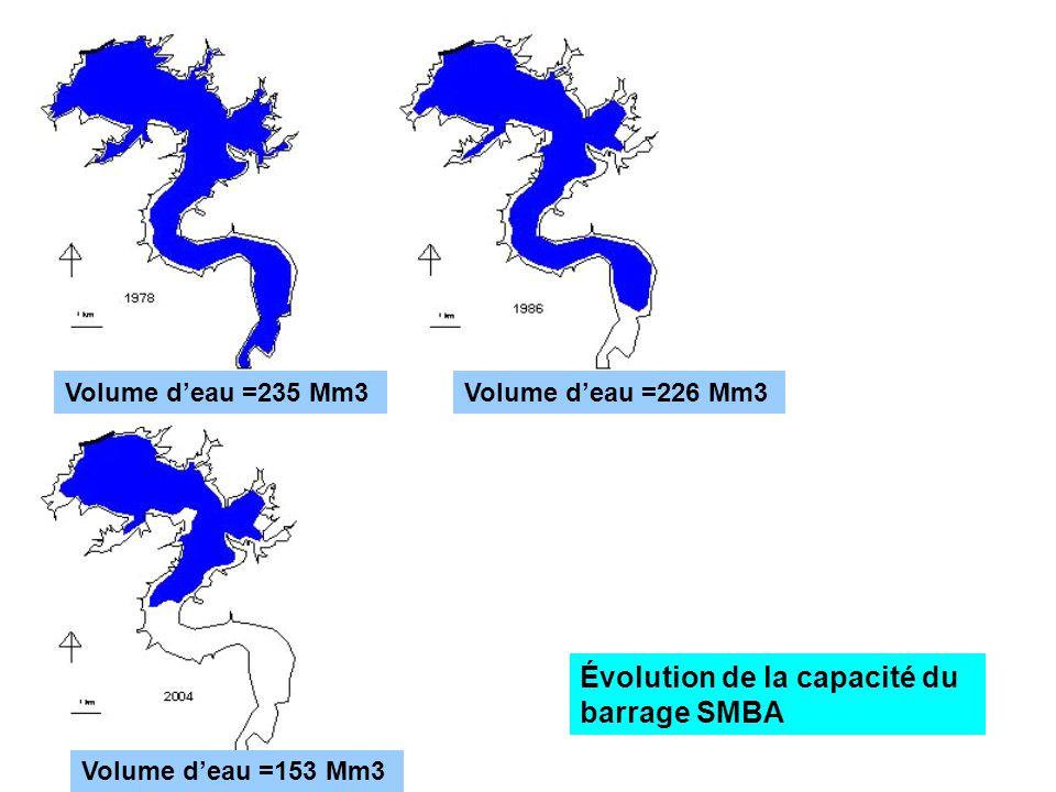 Évolution de la capacité du barrage SMBA