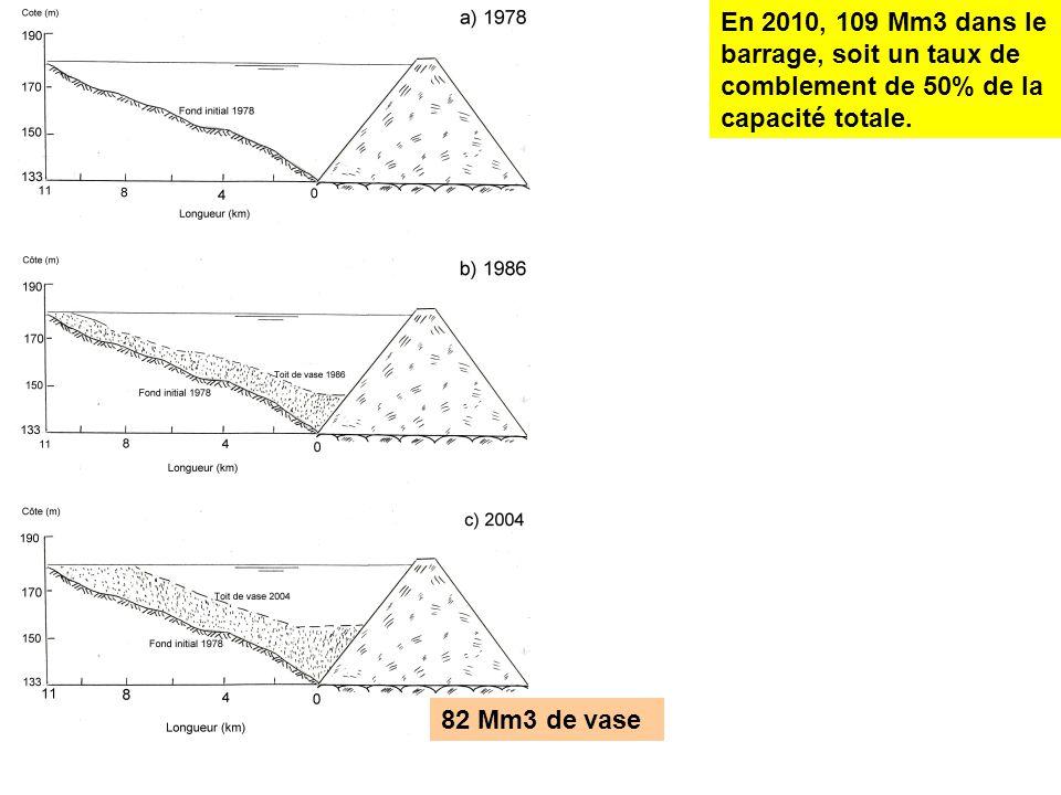 En 2010, 109 Mm3 dans le barrage, soit un taux de comblement de 50% de la capacité totale.