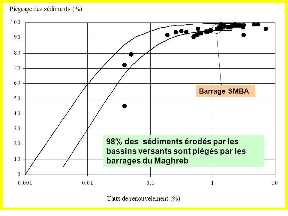 Barrage SMBA 98% des sédiments érodés par les bassins versants sont piégés par les barrages du Maghreb.