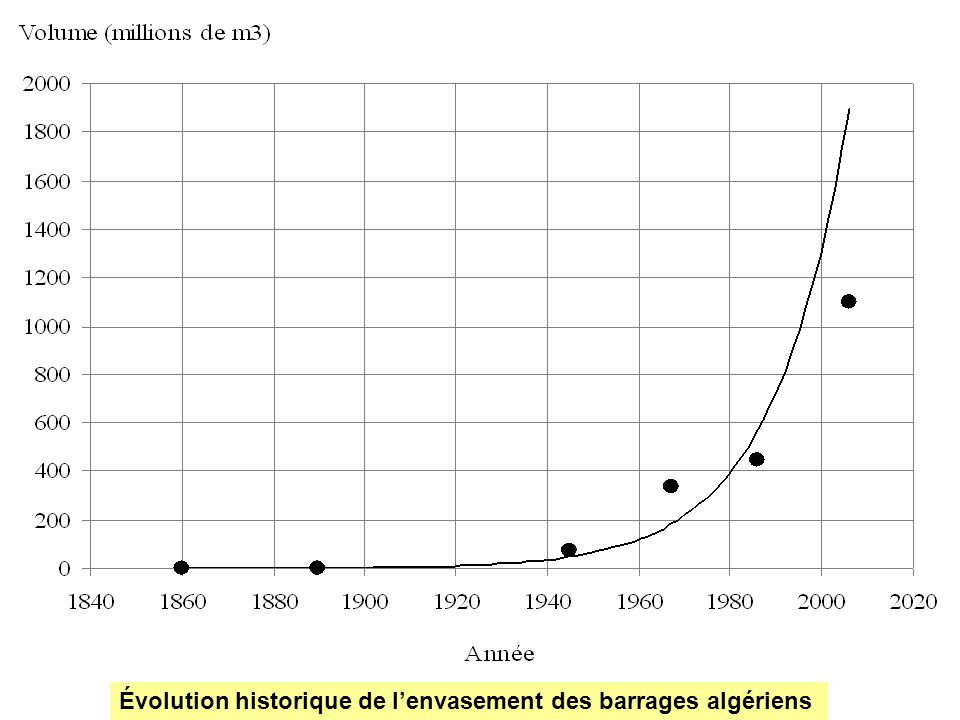 Évolution historique de l'envasement des barrages algériens